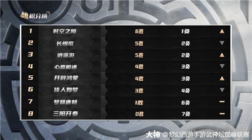 《梦幻西游》手游武神坛巅峰联赛S3预选赛圆满落幕,6大战队强势锁定晋级席位